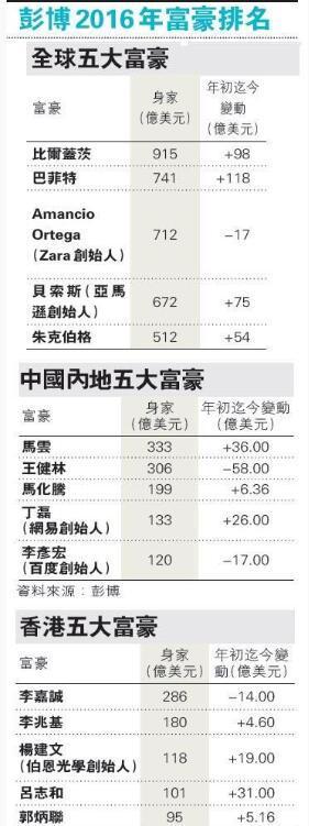 2016年王健林财富缩水58亿美元 马云成中国首富