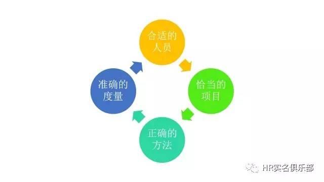 华为战略解码工具——BEM