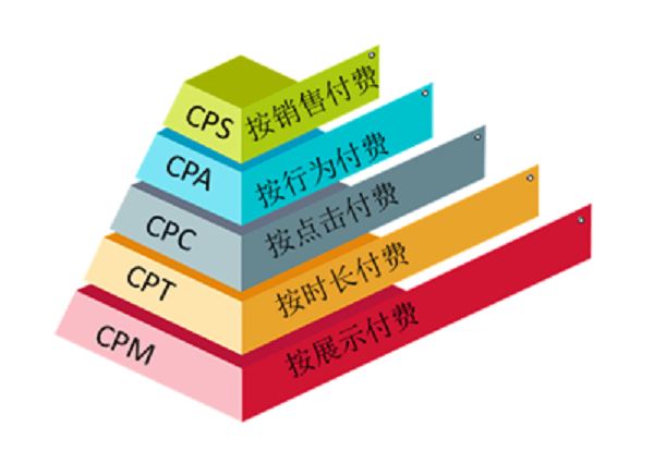 CPM、CPT、CPC、CPA、CPS,一次说清!